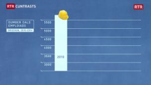Laschar ir video «Il dumber dals emploiads en la branscha da construcziun 2010-2014»