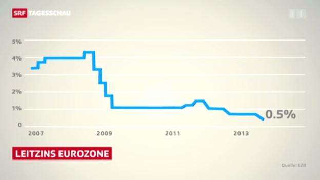 Video «Geld im Euroraum günstig wie nie» abspielen