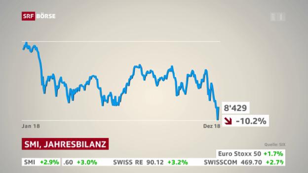 Video «SRF Börse vom 28.12.2018» abspielen