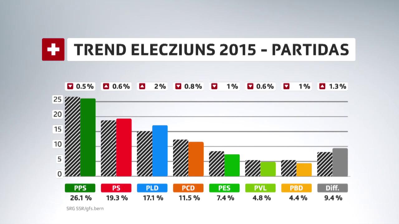 Barometer d'elecziuns: PPS resta ferma, PLD fa sigl ensi