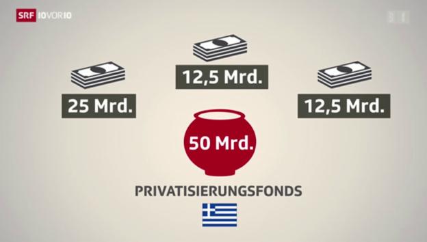 Video «So funktioniert der Privatisierungsfonds» abspielen