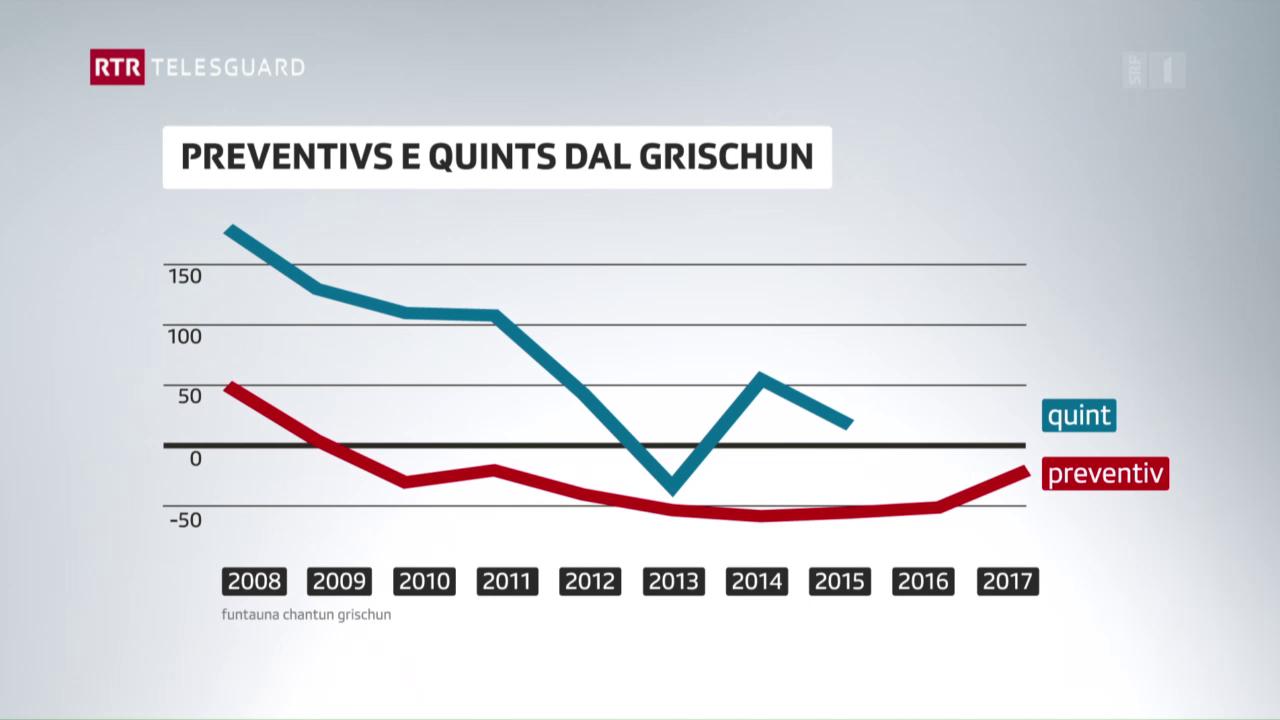 Il Grischun budgetescha 20 milliuns francs minus pel 2017