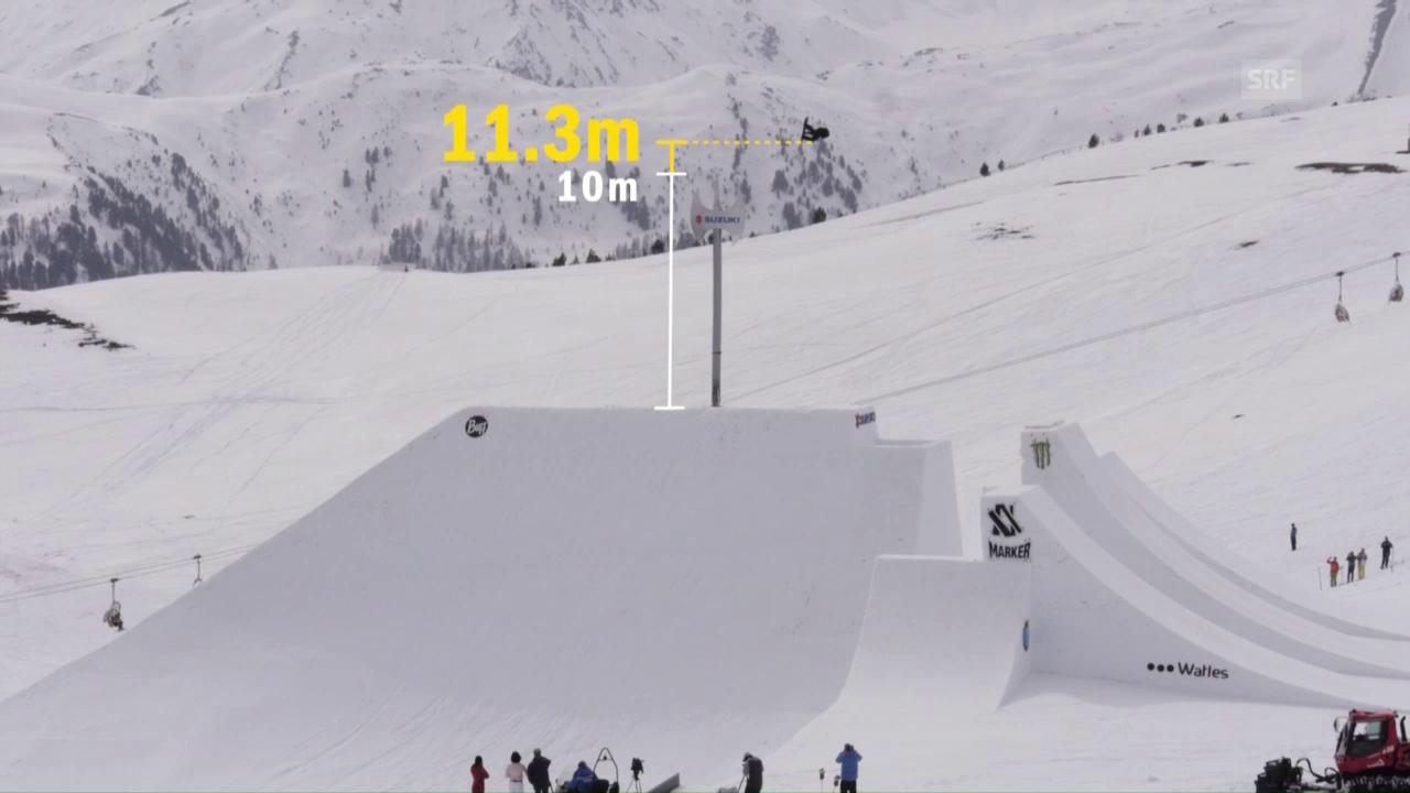 Der Weltrekord von Christian Haller