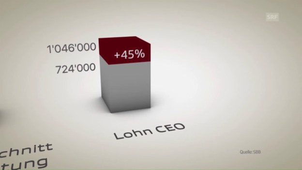 Video «So haben sich die SBB-Löhne entwickelt» abspielen