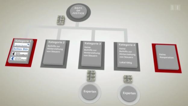 Video «Die Kategorien des US-Bankenprogramms» abspielen