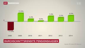 Video «Pensionskassen im Minus» abspielen