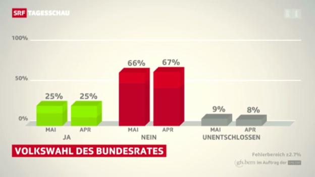 Video «Abstimmung Wahl Bundesrat» abspielen