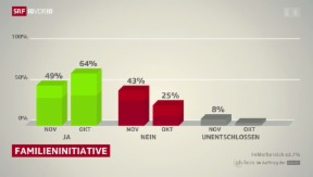 Video «Abstimmungsumfrage Familieninitiative» abspielen