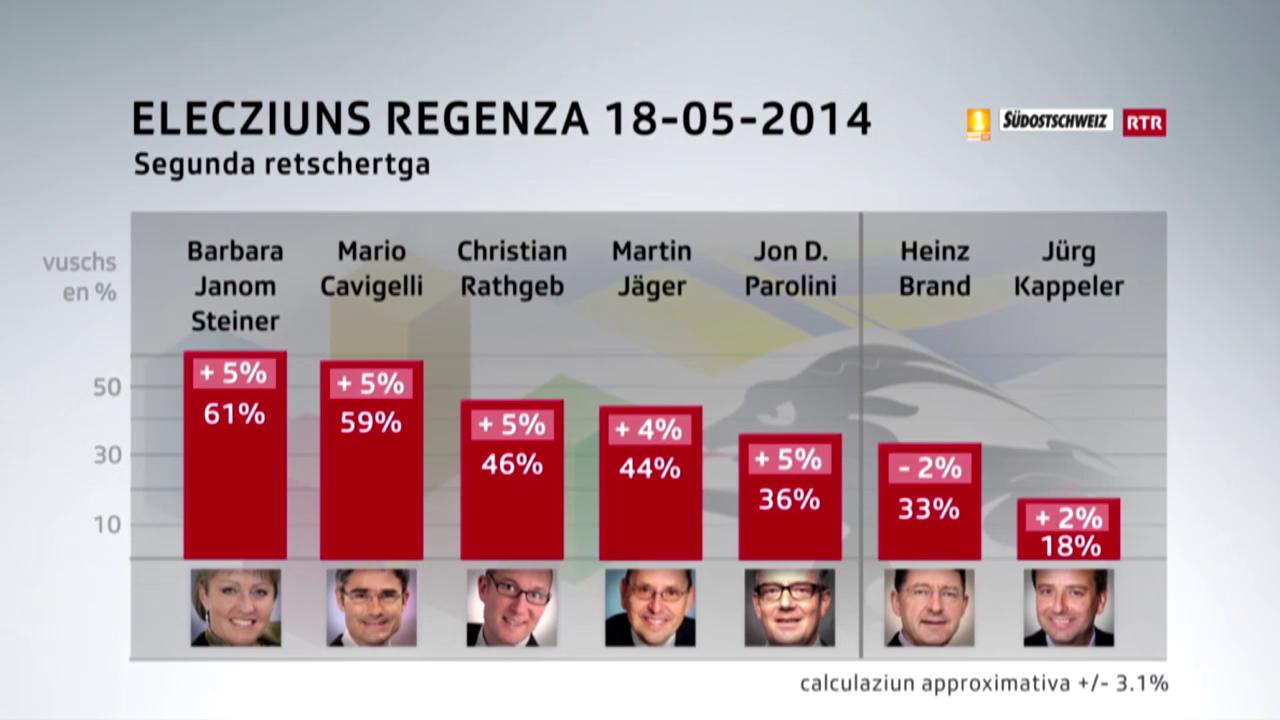 Elecziuns regenza 18.05.2014