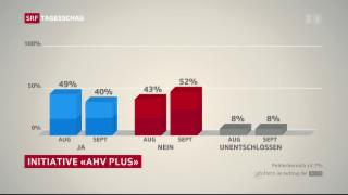 Video «Nein-Lager bei «AHV Plus» legt zu» abspielen