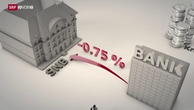 Video «So wirken sich Negativzinsen in der Schweiz aus» abspielen