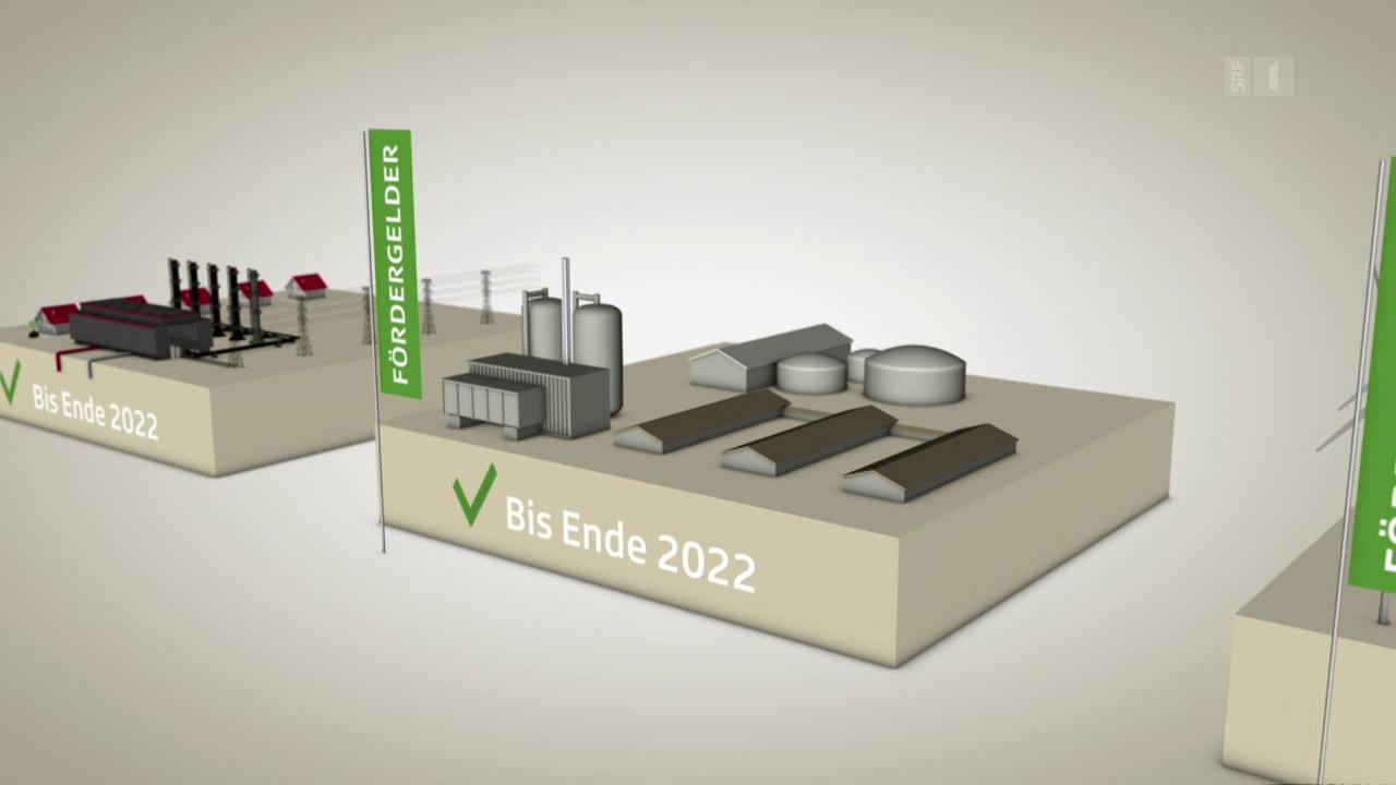 Energiestrategie 2050: Die Kernpunkte