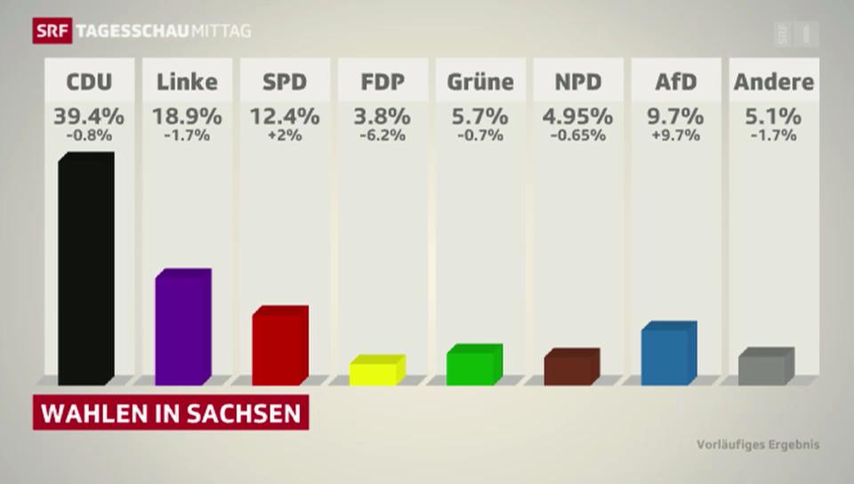 CDU als Siegerin bei Landtagswahlen in Sachsen