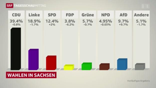 Video «CDU als Siegerin bei Landtagswahlen in Sachsen» abspielen