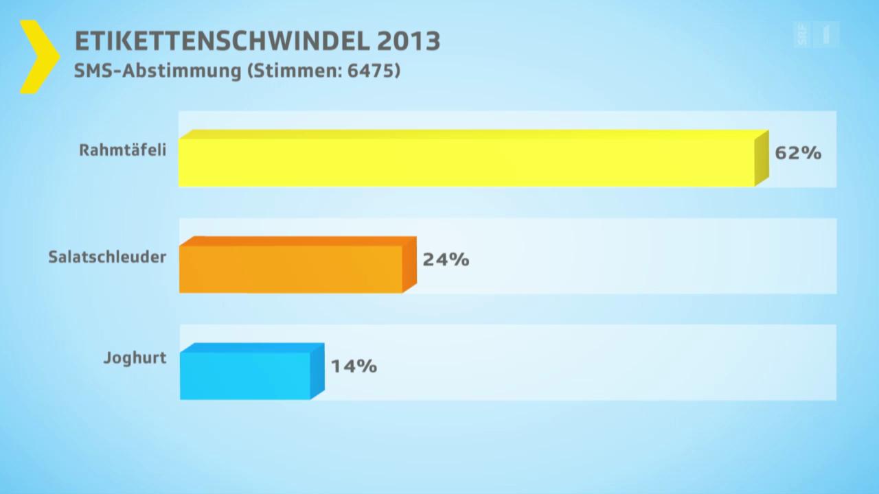 Abstimmungsresultat Etikettenschwindel 2013