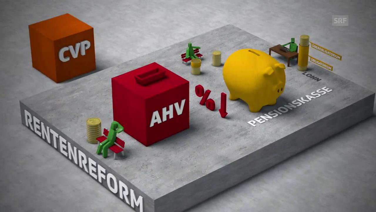 Position der CVP