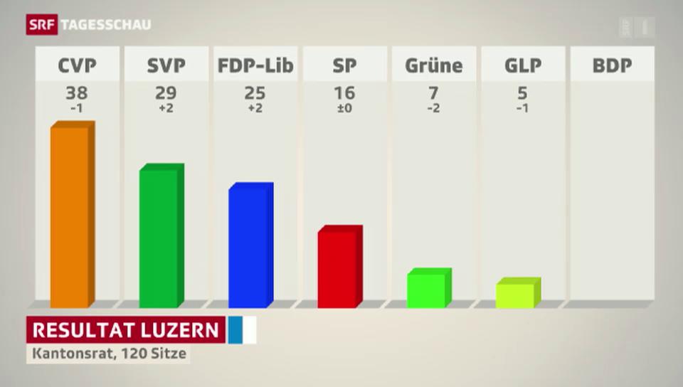 FDP gewinnt Parlamentssitze in Luzern