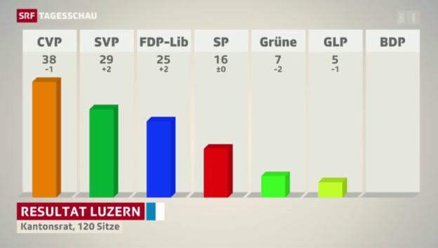Video «FDP gewinnt Parlamentssitze in Luzern» abspielen