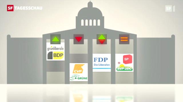 GFS-Analyse zeigt Zustand der Parteien auf