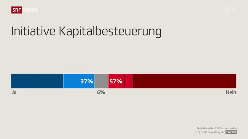 Aus dem Archiv: Umfrage-Nein zur Initiative Kapitalbesteuerung