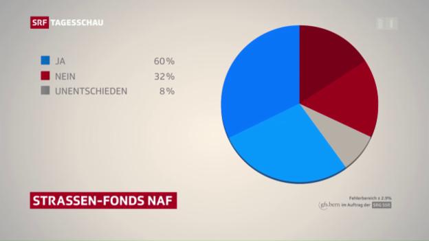 Video «Nachricht: SRG-Umfrage Nationalstrassenfonds NAF» abspielen