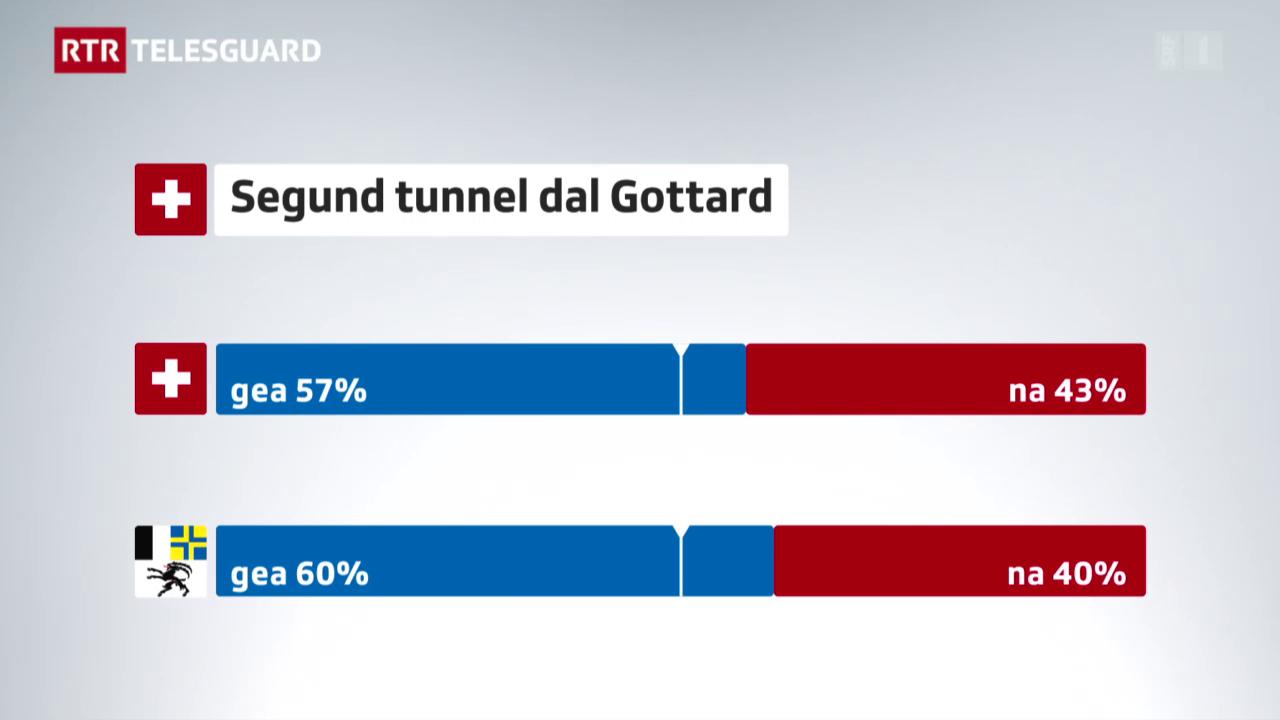 Tant il Grischun sco la Svizra din gea al segund tunnel dal Gottard