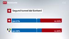 Laschar ir video «Tant il Grischun sco la Svizra din gea al segund tunnel dal Gottard»