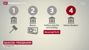 Video «Banken müssen sich entscheiden» abspielen
