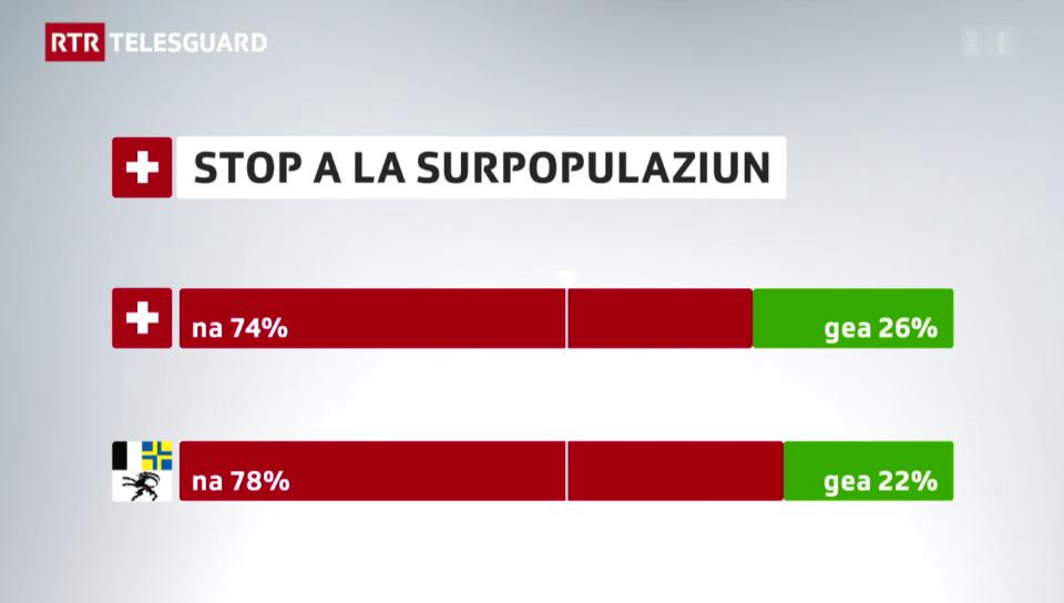 Iniziativa «Stop a la surpopulaziun»