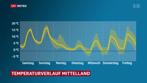 Meteo am Mittag vom 9. April 2021
