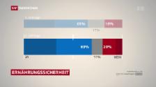 Video «SRG-Umfrage sieht deutliches Ja zur Ernährungssicherheit» abspielen