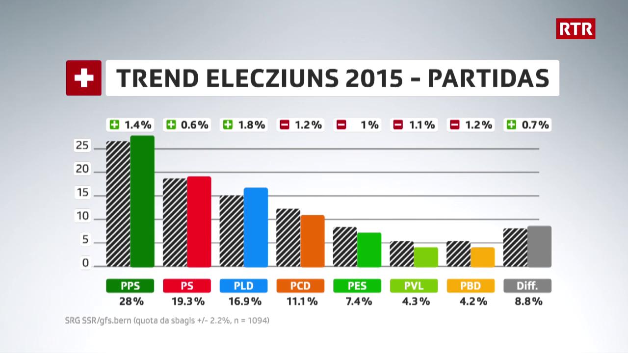 3. barometer d'elecziuns 9.09.2015