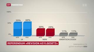 Video «Ja-Trend zum Asylgesetz» abspielen