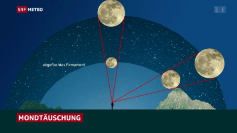 Mondtäuschung, Meteo am 26. April 2021