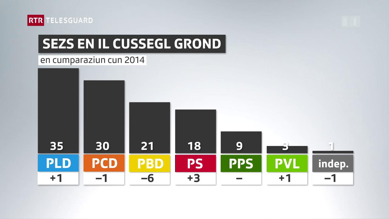 Elecziuns Cussegl grond