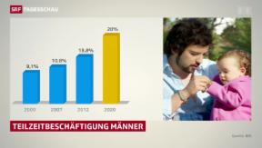 Video «20 Prozent Teilzeitmänner bis 2020 in der Schweiz» abspielen