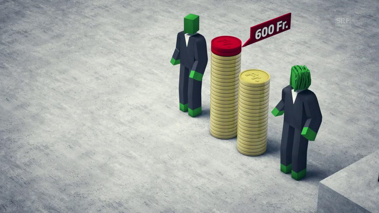 Nicht erklärbarer Lohnunterschied