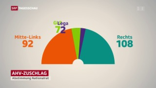 Video «Altersvorsorge 2020: GLP schwenkt um» abspielen