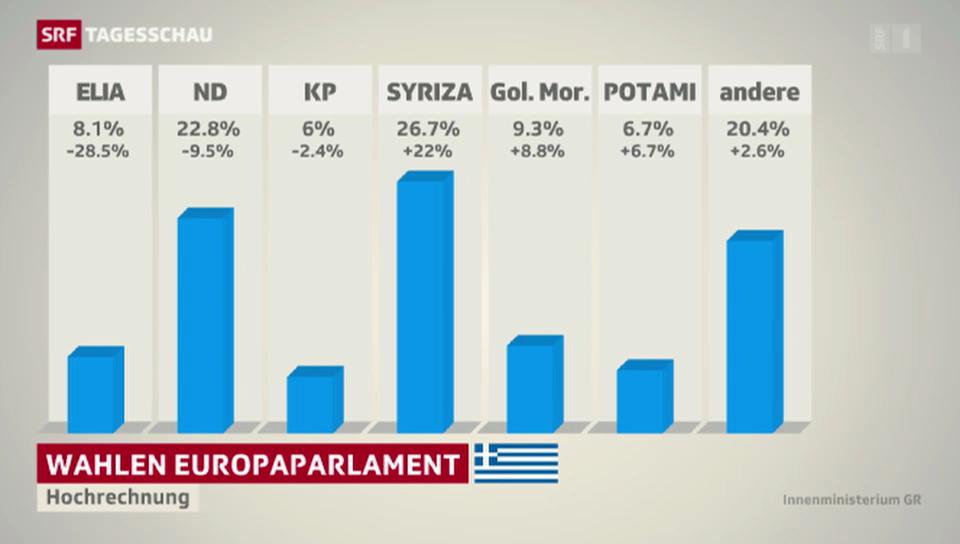 In Griechenland liegt Syriza vorn