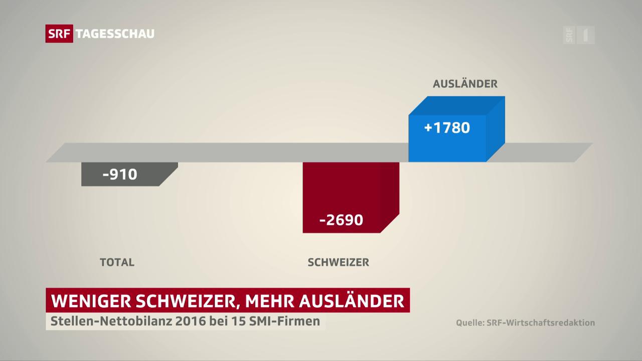 Ausländervorrang bei Schweizer Firmen