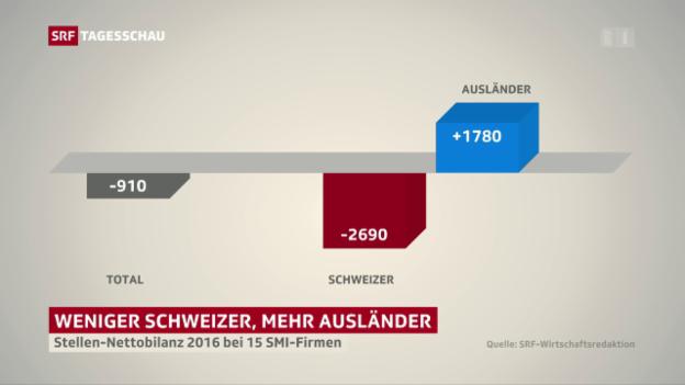 Video «Ausländervorrang bei Schweizer Firmen» abspielen