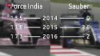 Video «Was hat Force India was Sauber nicht hat?» abspielen