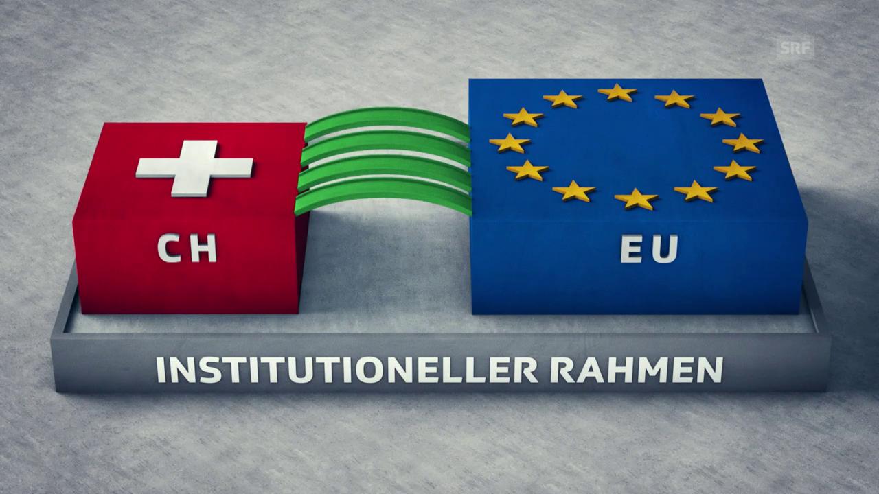 Wie sollen die Beziehungen Schweiz-EU geregelt werden?