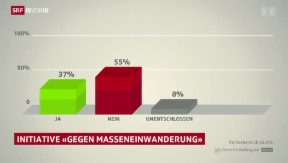 Video «Trendumfrage Masseneinwanderungsinitiative» abspielen