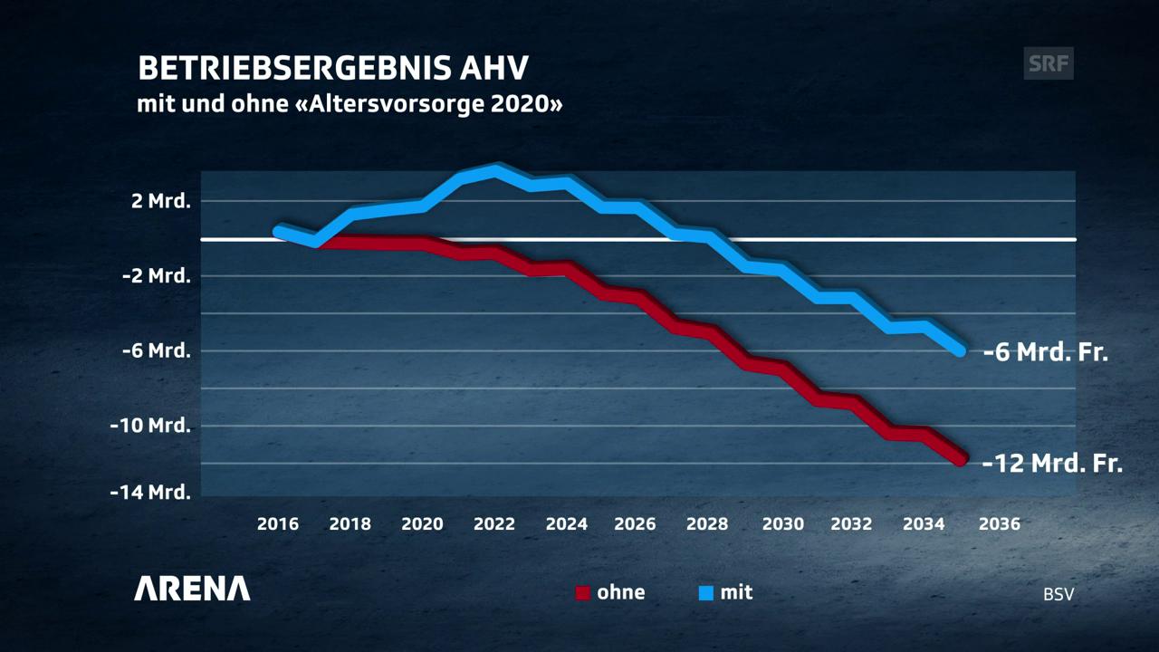 Betriebsergebnisse der AHV 2016-2016