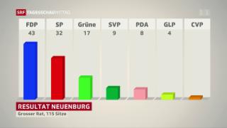 Video «Neuenburg: Neue Sitzverteilung im Kantonsparlament» abspielen