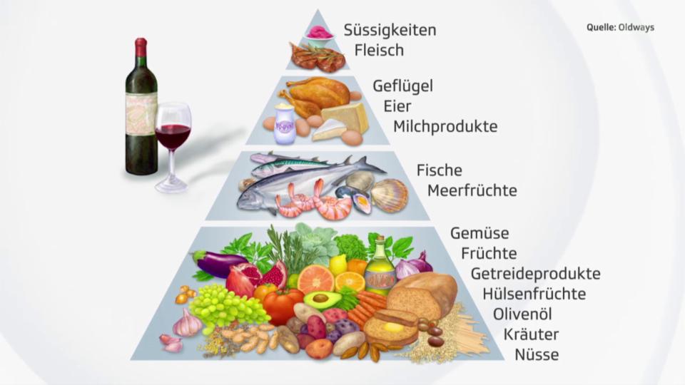 Die Prinzipien der mediterranen Küche