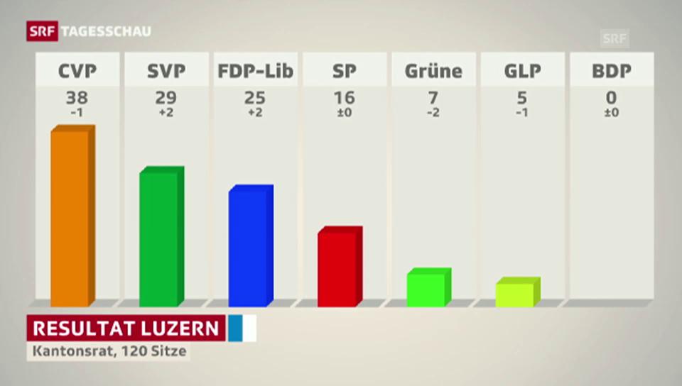 Luzerner Kantonsrat rutscht nach rechts
