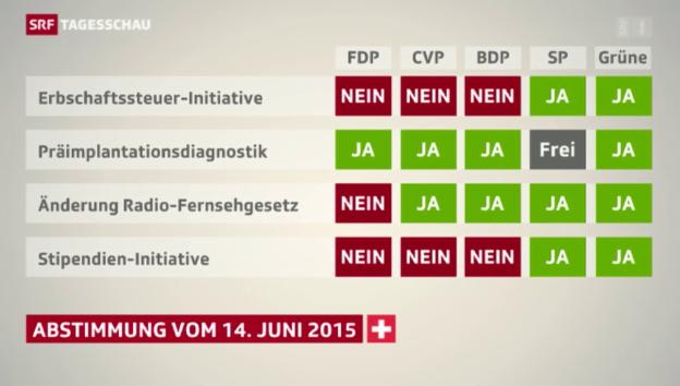 Video «Parolenfassung von fünf Parteien» abspielen