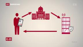 Video «Bundesrat kündigt digitale Identität an» abspielen